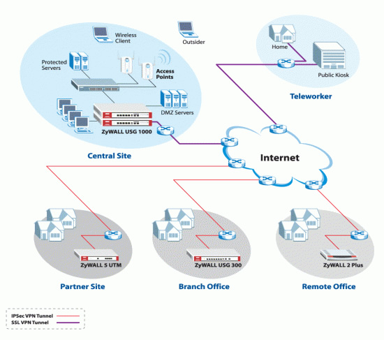 usg1000-diagram | Electronic Frontier Ltd